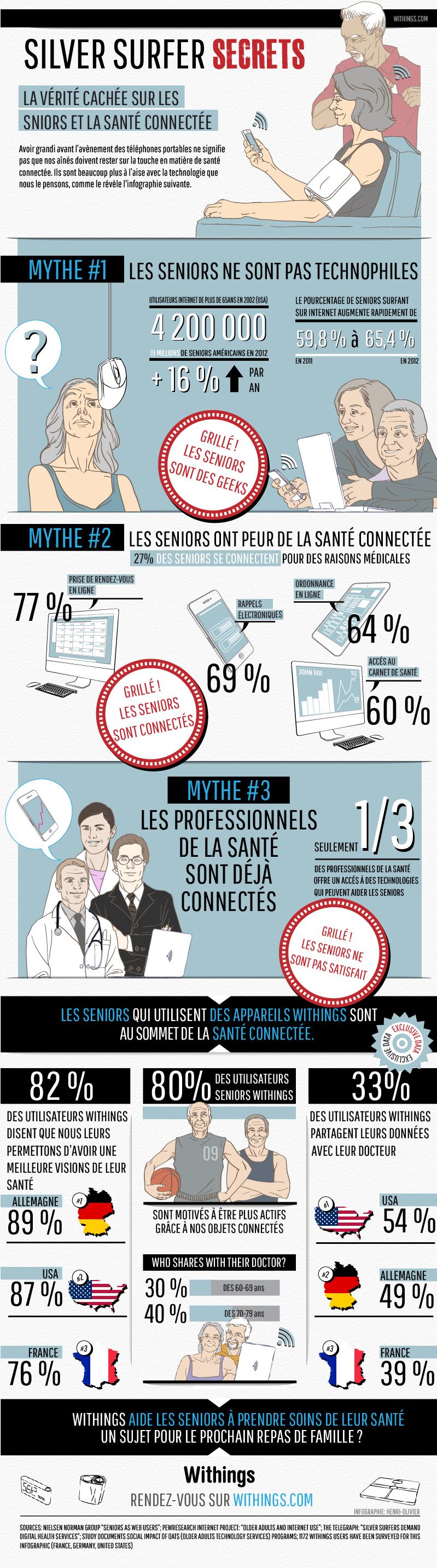 Senior Infographic Last Version FR